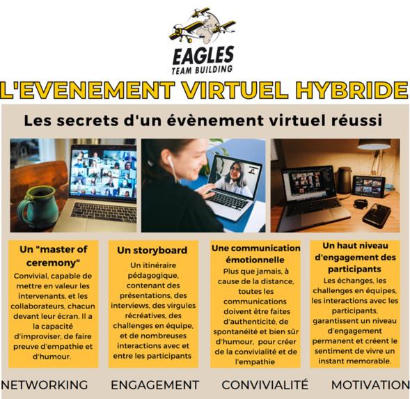 L'événement virtuel hybride : les secrets de la réussite